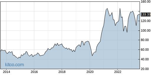 AGCO 10-Year Chart