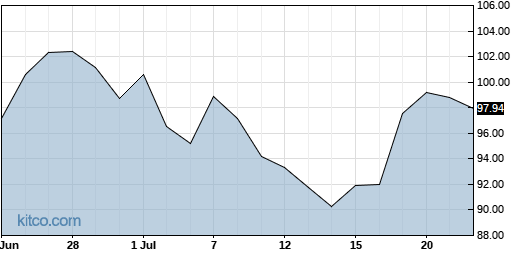 AGCO 1-Month Chart