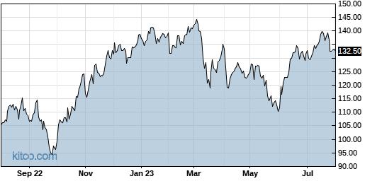 AGCO 1-Year Chart