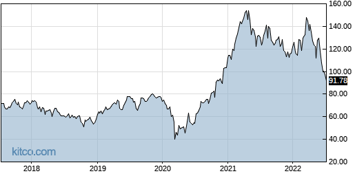 AGCO 5-Year Chart
