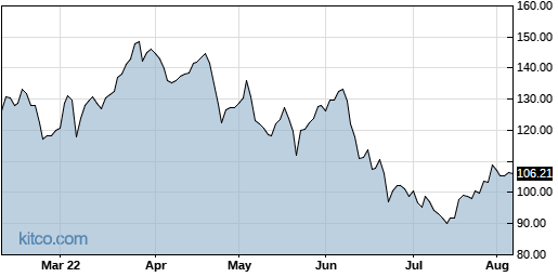 AGCO 6-Month Chart
