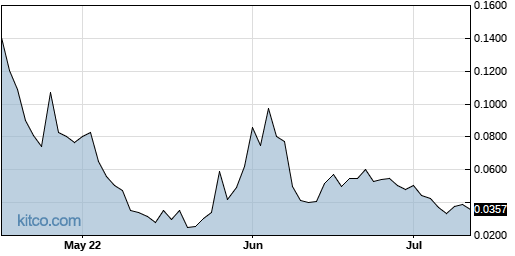 AGFAF 3-Month Chart