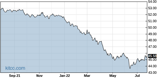 AGGY 1-Year Chart