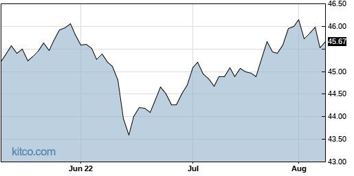 AGGY 3-Month Chart