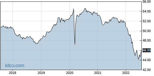 AGGY 5-Year Chart