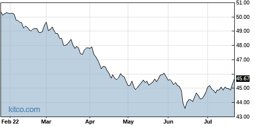 AGGY 6-Month Chart