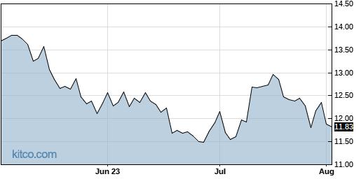AGI 3-Month Chart