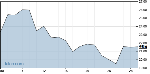 AGIO 1-Month Chart