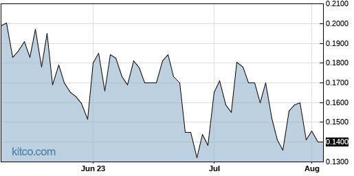 AGNPF 3-Month Chart