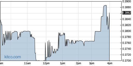 AGTC 1-Day Chart