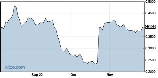 AGTC 1-Year Chart