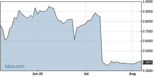 AGTC 3-Month Chart
