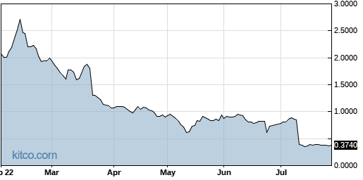 AGTC 6-Month Chart