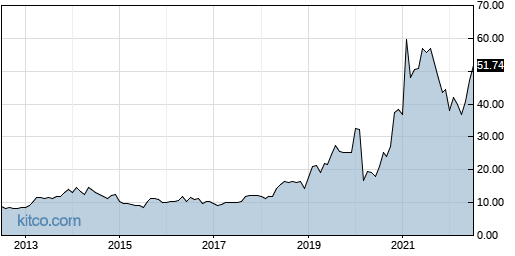 AGYS 10-Year Chart