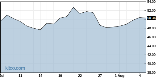 AGYS 1-Month Chart