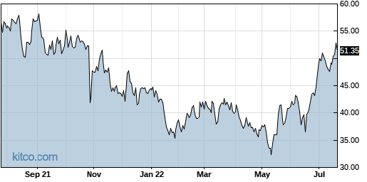 AGYS 1-Year Chart