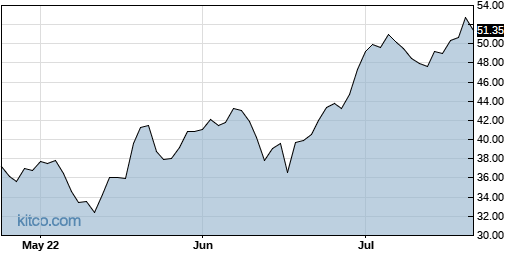 AGYS 3-Month Chart