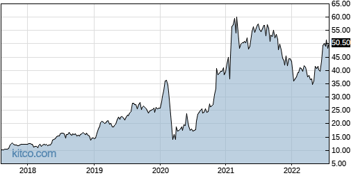 AGYS 5-Year Chart