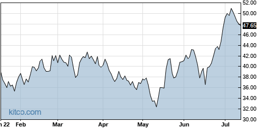 AGYS 6-Month Chart