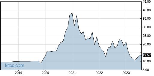 AHCO 10-Year Chart