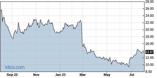 AHCO 1-Year Chart