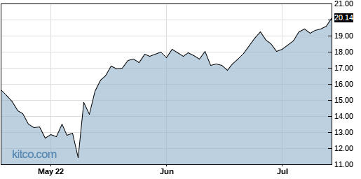 AHCO 3-Month Chart