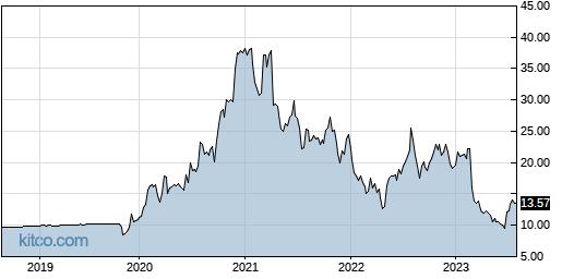 AHCO 5-Year Chart