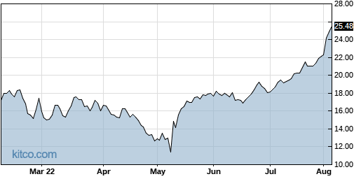 AHCO 6-Month Chart