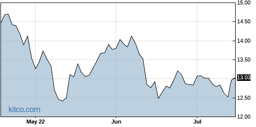 AHH 3-Month Chart