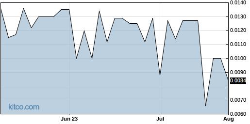 AHIX 3-Month Chart