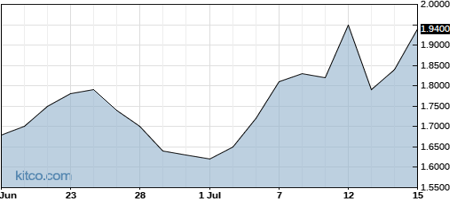 AHPI 1-Month Chart