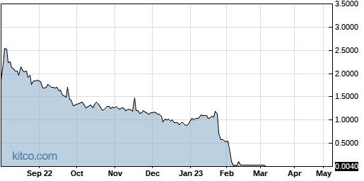 AHPI 1-Year Chart