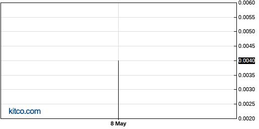 AHPI 3-Month Chart