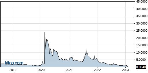 AHPI 5-Year Chart