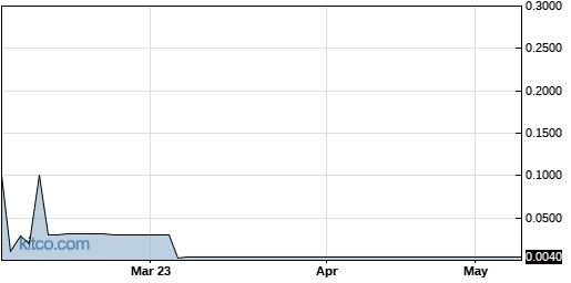 AHPI 6-Month Chart
