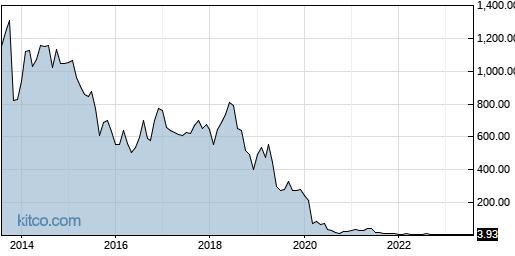 AHT 10-Year Chart