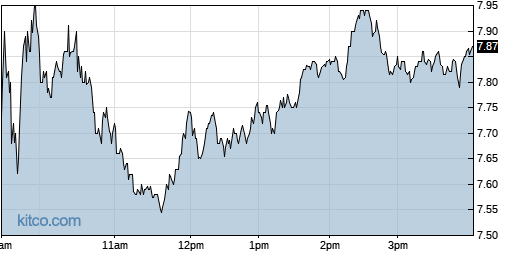 AHT 1-Day Chart
