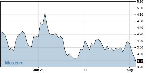AHT 3-Month Chart