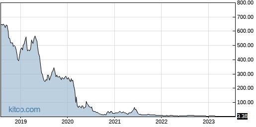 AHT 5-Year Chart