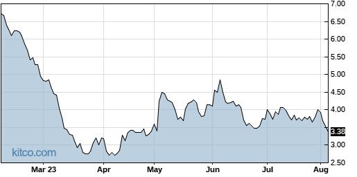 AHT 6-Month Chart