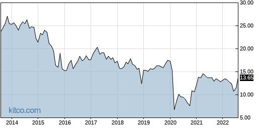 AINV 10-Year Chart
