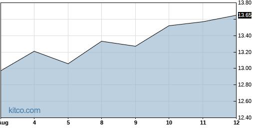 AINV 1-Year Chart