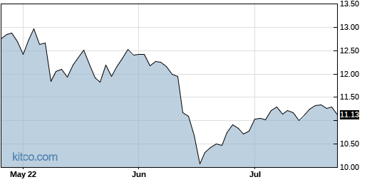 AINV 3-Month Chart