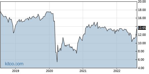 AINV 5-Year Chart