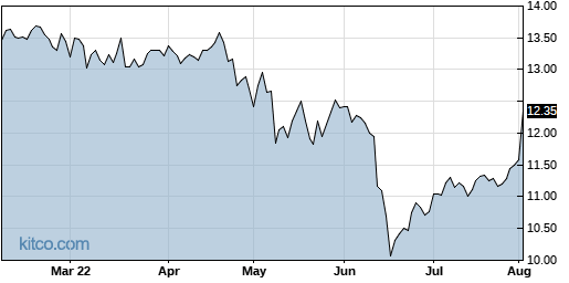 AINV 6-Month Chart