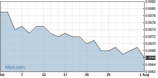 AITX 1-Month Chart