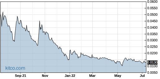 AITX 1-Year Chart