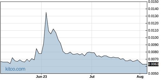 AITX 3-Month Chart