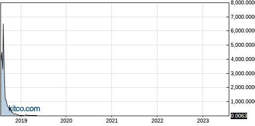AITX 5-Year Chart