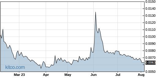 AITX 6-Month Chart